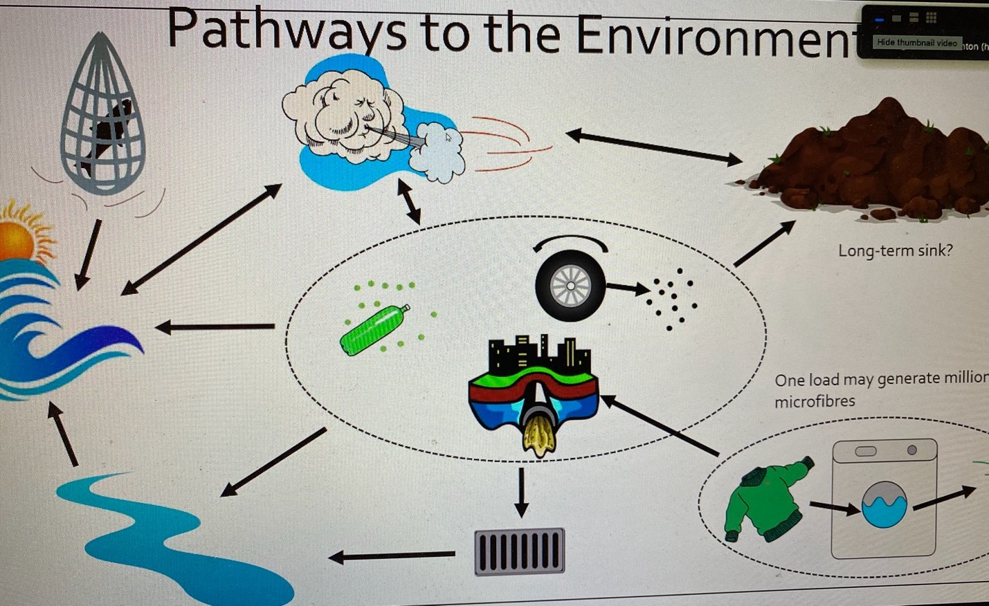 Pathways to the Environment